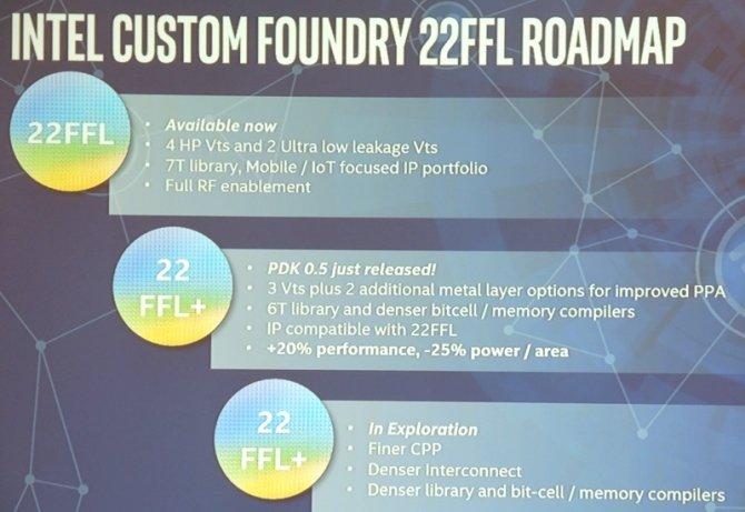 Intel i ARM pracują nad nowymi procesorami w procesie 10 nm [3]