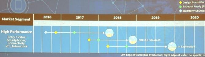 Intel i ARM pracują nad nowymi procesorami w procesie 10 nm [4]