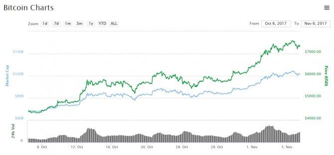 Wartość Bitcoina wzrasta, granica 8000 USD na horyzoncie? [1]