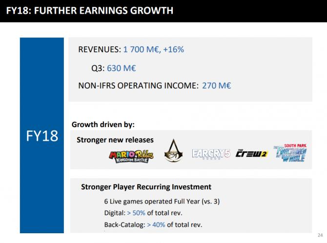 Ubisoft większe dochody z mikrotransakcji niż sprzedaży gier [2]