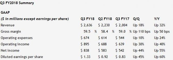 NVIDIA w Q3 2017 odnotowała rekordowo wysokie zyski [1]
