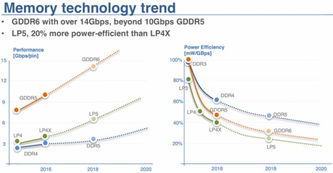 Pamięci GDDR6 Samsunga nagrodzone za największą innowację [1]