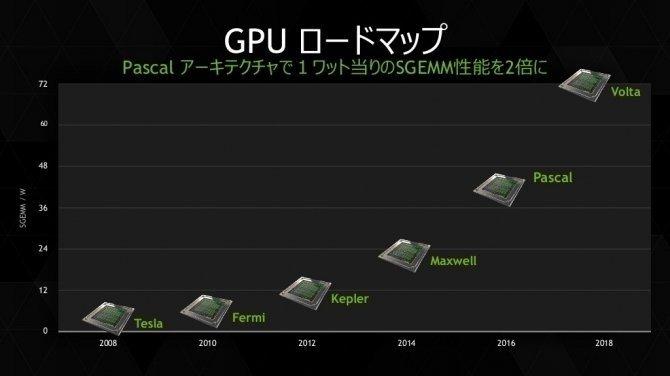 NVIDIA szykuje dla konsumentów karty Ampere zamiast Volta? [2]