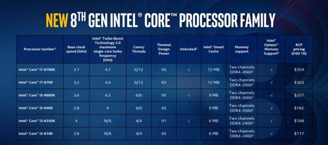 Intel planuje zwiększenie dostępności procesorów Coffee Lake [3]