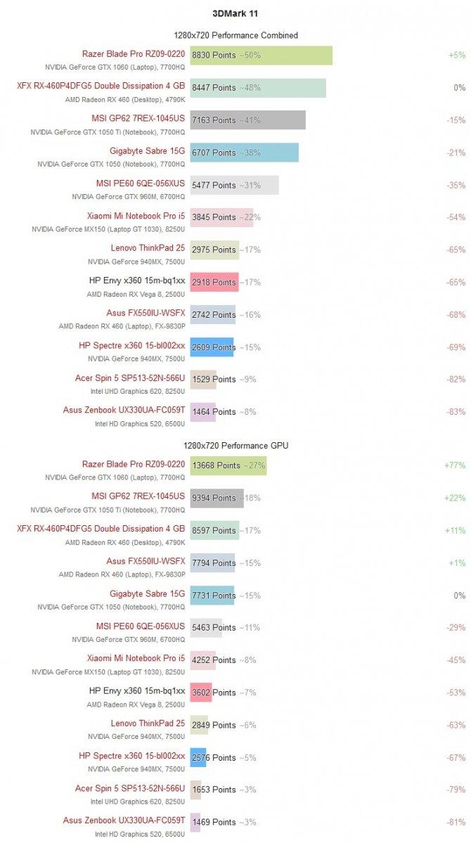 Pierwsze wyniki laptopów z AMD Ryzen 5 2500U w benchmarkach [2]