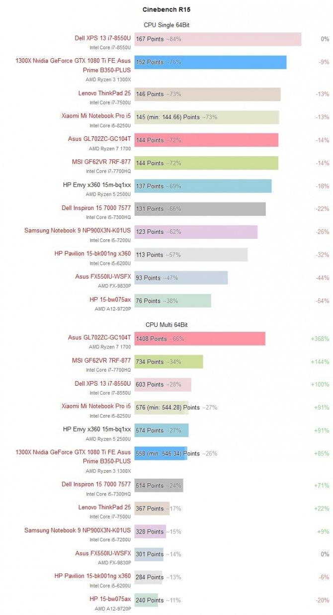 Pierwsze wyniki laptopów z AMD Ryzen 5 2500U w benchmarkach [4]