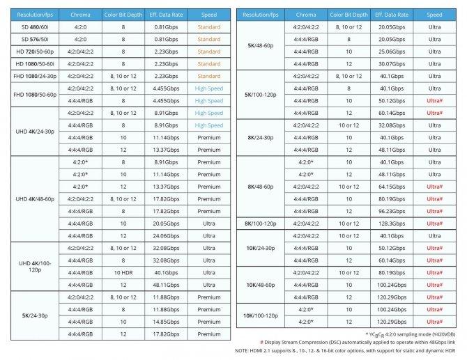 HDMI 2.1 -oficjalna specyfikacja techniczna nowego standardu [3]