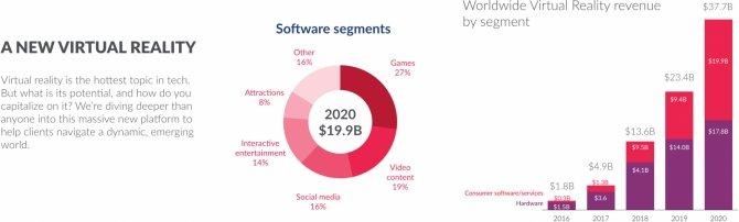 Rosną przychody z cyfrowej dystrybucji gier i mikropłatności [1]