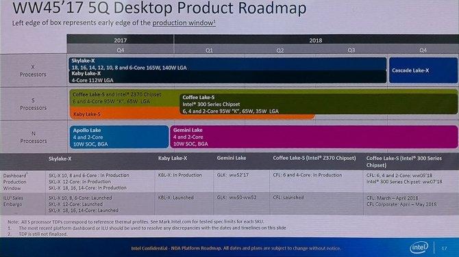 Nowe procesory Intel Coffee Lake i Cascade Lake-X już w 2018 [1]
