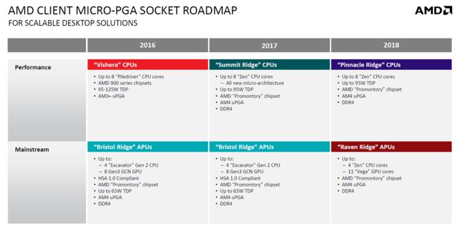 AMD potwierdza: druga generacja układów Ryzen w Q1 2018 [2]