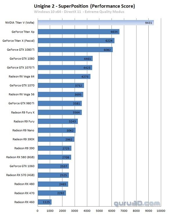 NVIDIA TITAN V - Pierwsze wyniki wydajności karty graficznej [3]