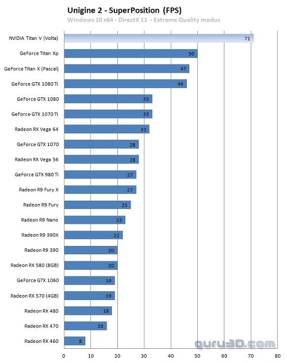 NVIDIA TITAN V - Pierwsze wyniki wydajności karty graficznej [4]