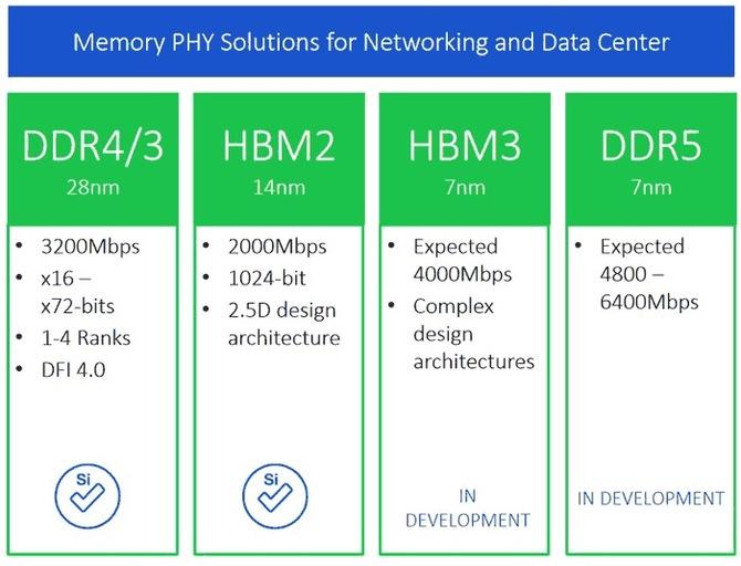 Poznaliśmy informacje na temat nowych pamięci HBM3 i DDR5 [1]