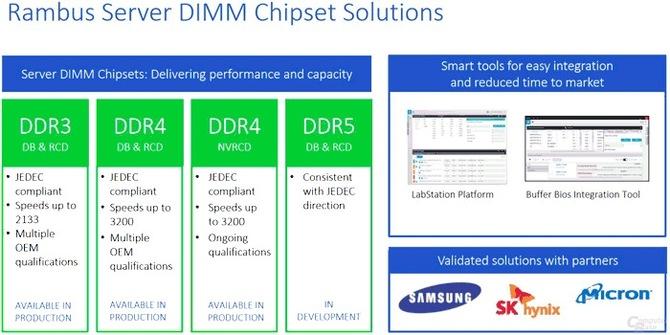 Poznaliśmy informacje na temat nowych pamięci HBM3 i DDR5 [2]