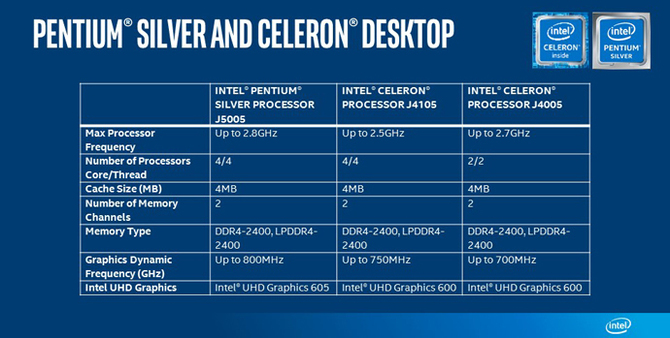 Premiera nowych procesorów Intel Celeron i Pentium Silver [1]