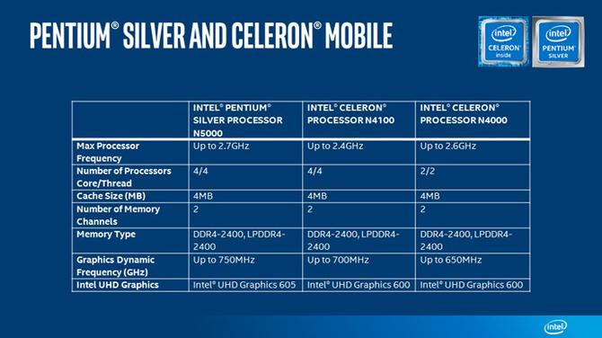 Premiera nowych procesorów Intel Celeron i Pentium Silver [2]