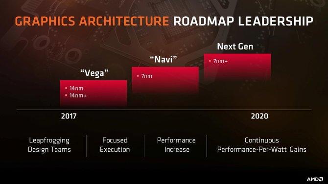 Wzmianka o AMD Navi znaleziona w sterownikach dla Linuxa [1]