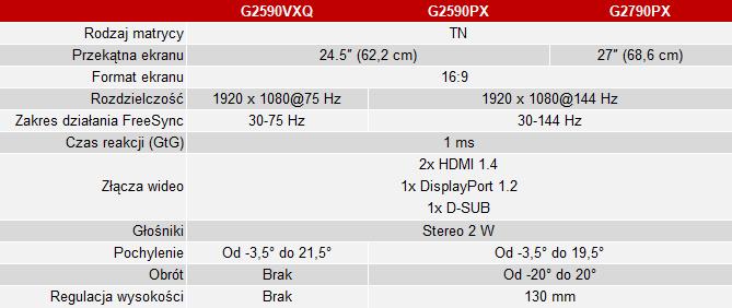 AOC prezentuje trzy nowe i tanie monitory dla graczy [2]