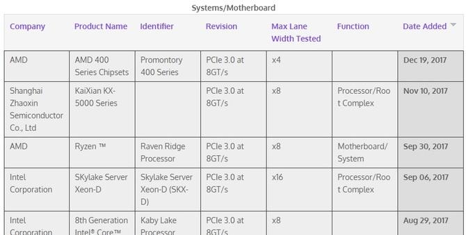 Chipsety AMD z serii 400 pojawiły się na liście PCI-SIG [2]