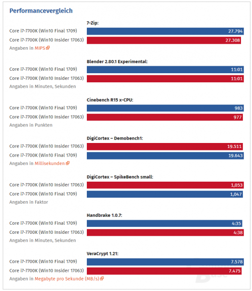 Co wiadomo o lukach Meltdown oraz Spectre w CPU Intela i AMD [3]