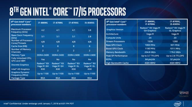 Intel prezentuje procesory Kaby Lake-G z układami AMD Vega [2]