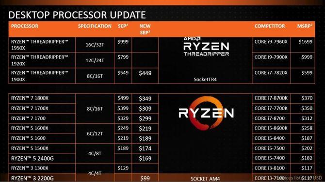 AMD obniża ceny najpopularniejszych procesorów Ryzen  [2]
