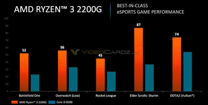 AMD Ryzen 3 2300G oraz Ryzen 5 2400G - nadchodzą APU dla PC [2]