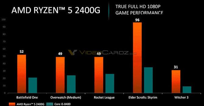 AMD Ryzen 3 2300G oraz Ryzen 5 2400G - nadchodzą APU dla PC [3]