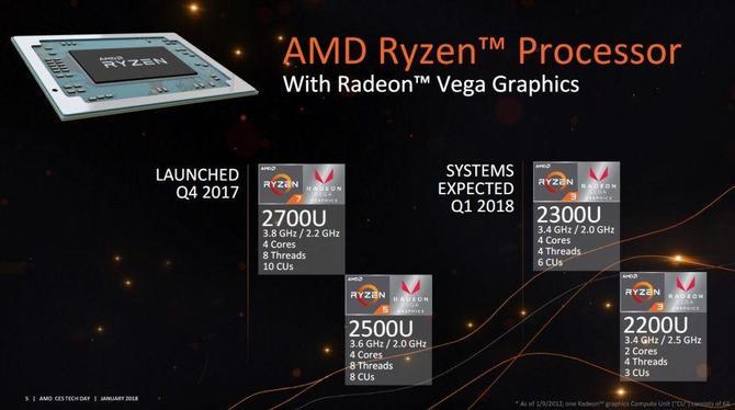 AMD Ryzen 3 Mobile pokazane - Premiera APU Raven Ridge [1]