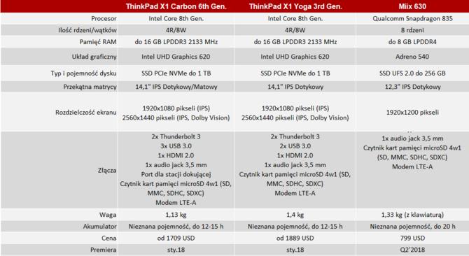 CES 2018: premiera Lenovo ThinkPad X1 Carbon 6 i X1 Yoga 3 [14]