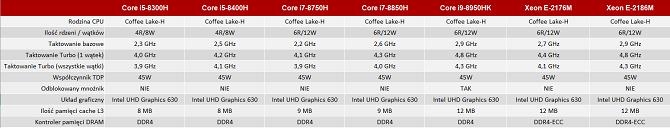 Nieoficjalna specyfikacja procesorów Intel Coffee Lake-H [nc1]