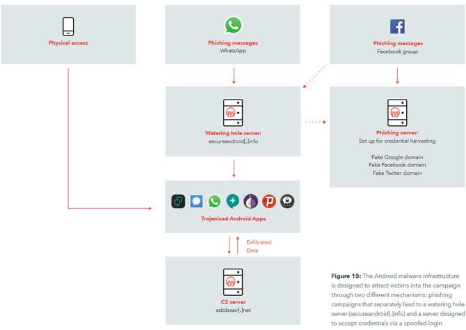 Dark Caracal - androidowy malware szpiegujący dla Libanu [2]