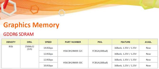 SK Hynix ogłasza dostępność swoich pamięci 8 Gb GDDR6 [2]