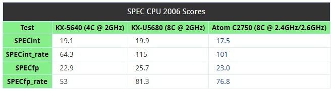 VIA Zhaoxin - premiera procesorów x86 KaiXian i KaisHeng [3]