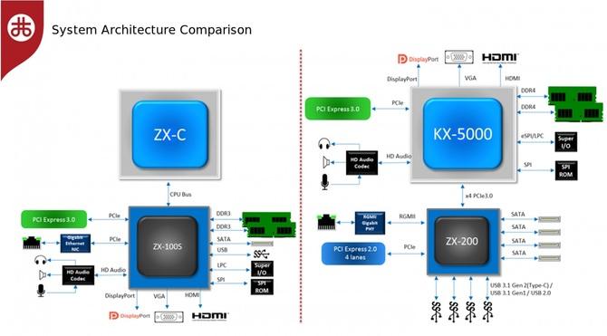 VIA Zhaoxin - premiera procesorów x86 KaiXian i KaisHeng [4]