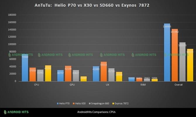 MediaTek Helio P70 - pierwsze wyniki testowe nowego procesor [2]