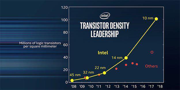 Intel - masowa produkcja chipów 10 nm w drugiej połowie roku [1]
