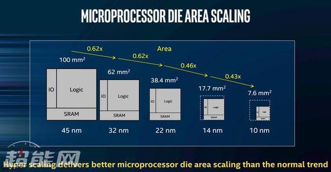Intel - masowa produkcja chipów 10 nm w drugiej połowie roku [2]