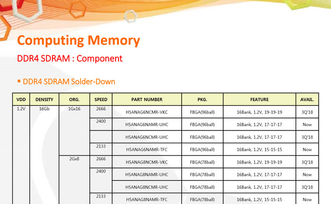 SK Hynix oferuje już 16-gigabitowe pamięci DRAM DDR4  [1]