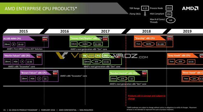 Nowa wersja HWiNFO wspiera już chipy AMD Starship i Mattise [1]