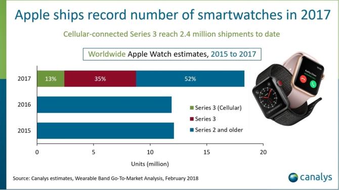 Dobry rok dla Apple Watch: 18 milionów sprzedanych zegarków [1]