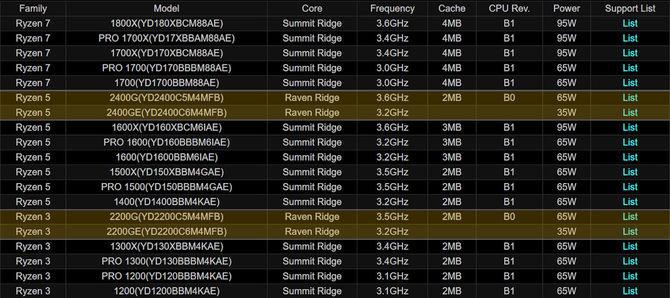 AMD szykuje energooszczędne APU Raven Ridge z dopiskiem GE [2]