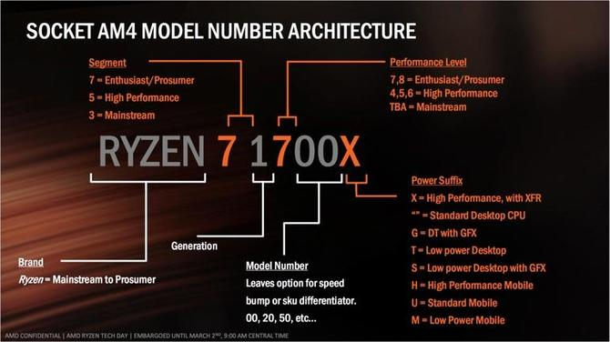 AMD szykuje energooszczędne APU Raven Ridge z dopiskiem GE [3]