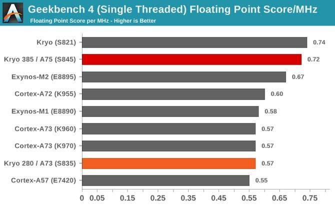 Qualcomm Snapdragon 845 - znamy realną wydajność procesora [3]