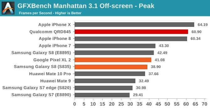Qualcomm Snapdragon 845 - znamy realną wydajność procesora [5]