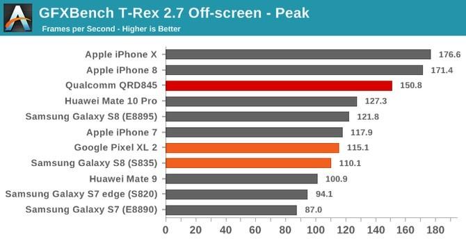 Qualcomm Snapdragon 845 - znamy realną wydajność procesora [6]