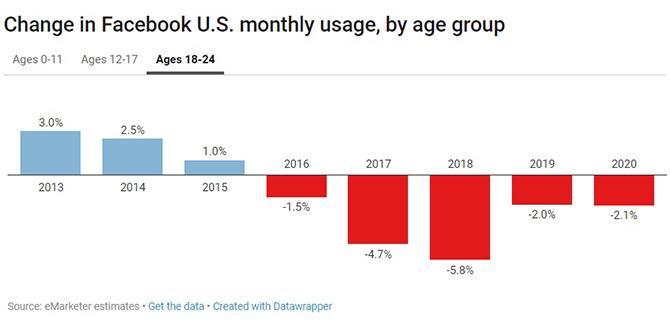 Facebook traci użytkowników na rzecz Instagrama i Snapchata [2]