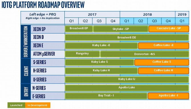 Intel - nadchodzą kolejne procesory dla desktopów i laptopów [1]