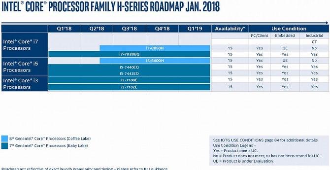 Intel - nadchodzą kolejne procesory dla desktopów i laptopów [2]