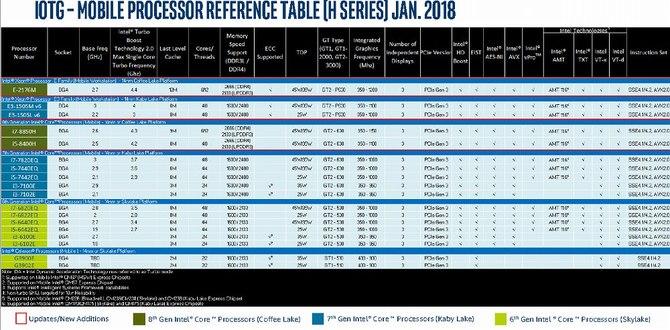 Intel - nadchodzą kolejne procesory dla desktopów i laptopów [3]